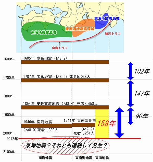 1707年大坂地震被害 | 三和建設...