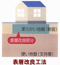 表層改良工法  ④鉄筋コンクリート愛情住宅〝smile〟表層改良工事 三和建設のコンクリート住宅_blog。