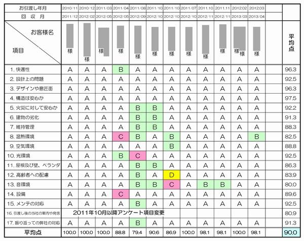 私たちの誇りです!「お客様アンケート」④ 三和建設のコンクリート住宅_blog宝塚・西宮・芦屋・神戸の鉄筋コンクリート住宅・RC住宅なら三和建設。