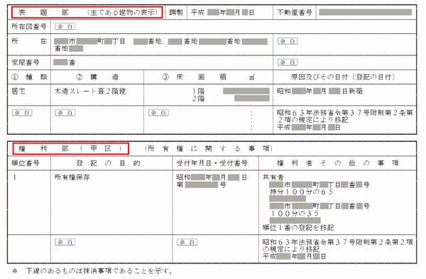 表示登記に所有権保存登記・・・登記のあれこれ ②三和