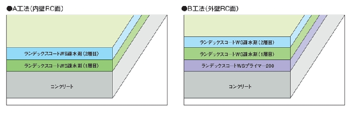 ランデックスコート 図解