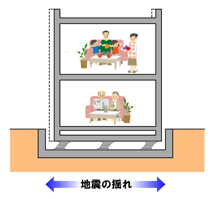 ④免振イメージ
