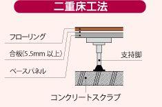 RC 二重床工法