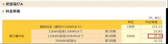 関西電力従電灯A料金表(2015.11月現在)