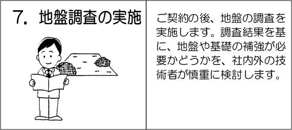 7.地盤調査の実施