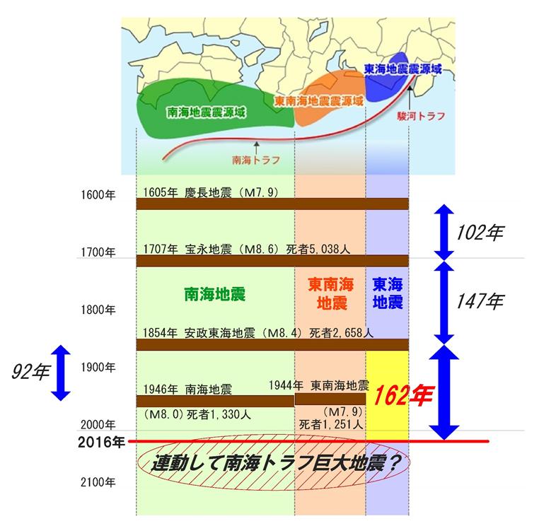 南海トラフの3つの震源域、南海・東南海・東海地震震源域