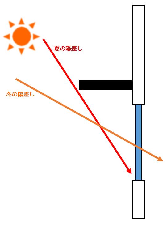 夏の陽射しを遮り冬の陽射しを室内の取り込む