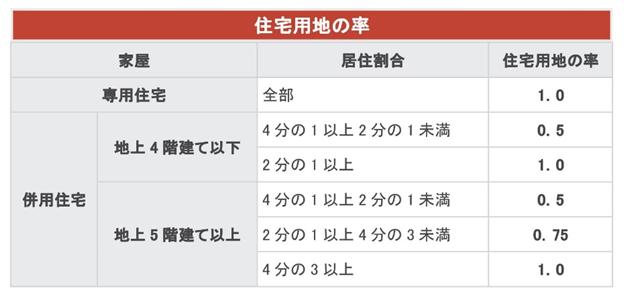 大阪市のホームページより「住宅用地の率」