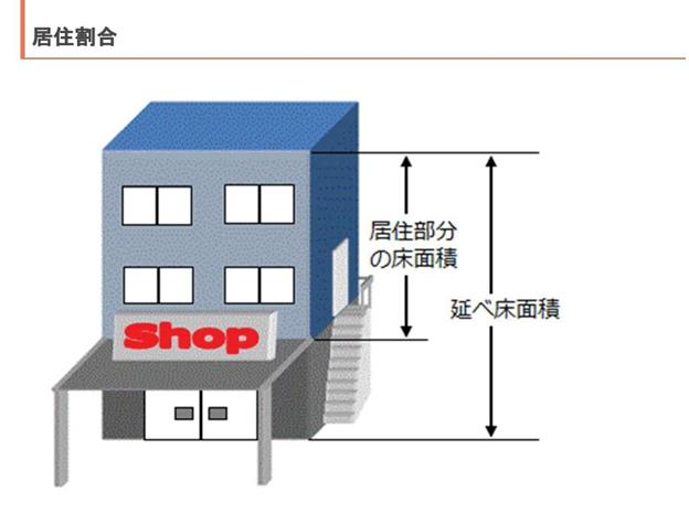 大阪市のホームページより「居住割合」