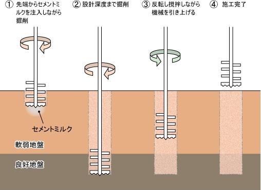 湿式柱状改良杭工法