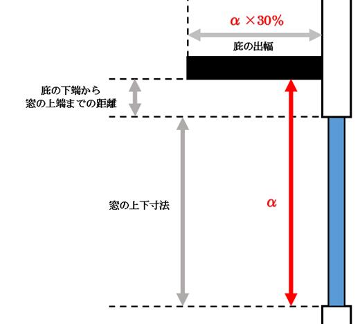 窓(開口部)の下端から庇の下端(下の図のα)×30%がベストの出幅