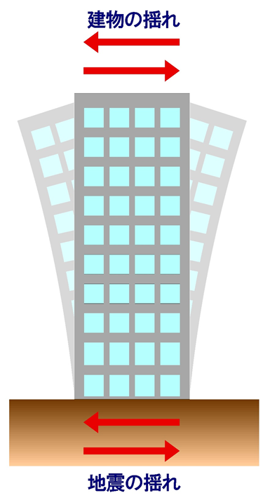 10階建て程度の建物では、固有周期は約0.6∼0.8秒