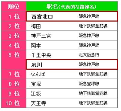 住みたい街(駅)ベスト10