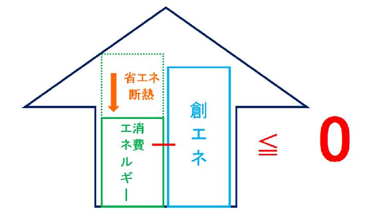 消費しているエネルギー量と創出されたエネルギー量 差し引きで0、または0以下のマイナスになる住宅