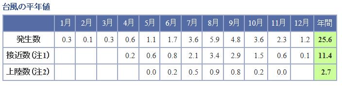 %e5%8f%b0%e9%a2%a8%e3%81%ae%e5%b9%b3%e5%9d%87%e5%80%a4