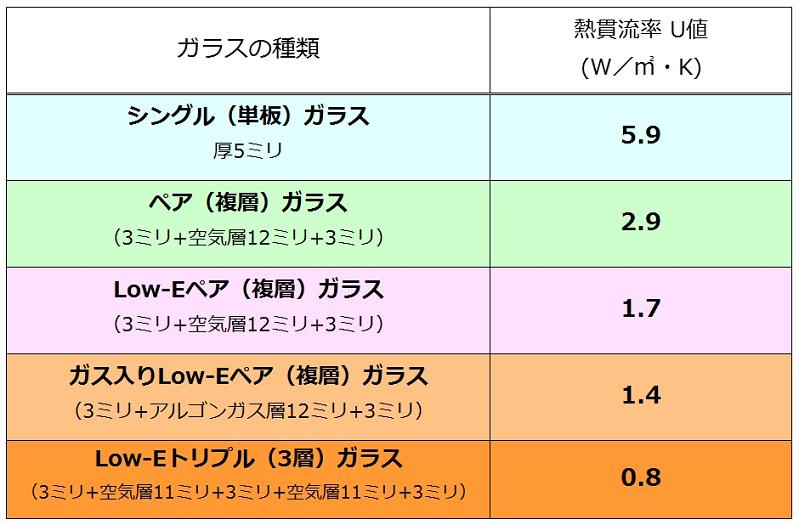 ガラスの熱の伝わりやすさ-熱貫流率(U値)