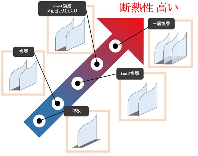 ガラスの種類と断熱性能