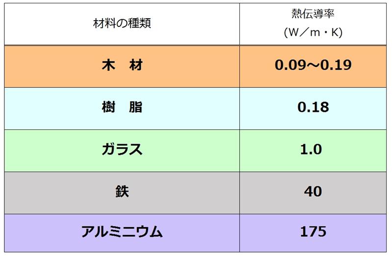 素材と熱伝導率