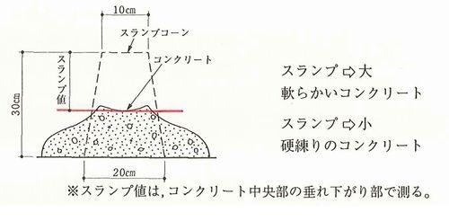 スランプ試験②