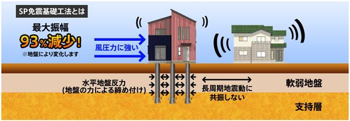 SP免震基礎工法は、ゴムやダンパーなどの免震装置の無い世界初の免震基礎です。