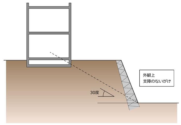 「ただし・・・建築物の用途により、安全上支障がない場合においては、この限りでない」①