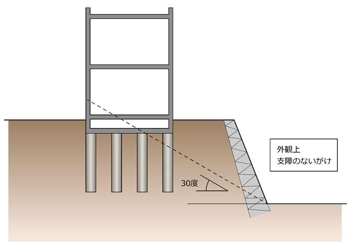 「ただし・・・建築物の用途により、安全上支障がない場合においては、この限りでない」②