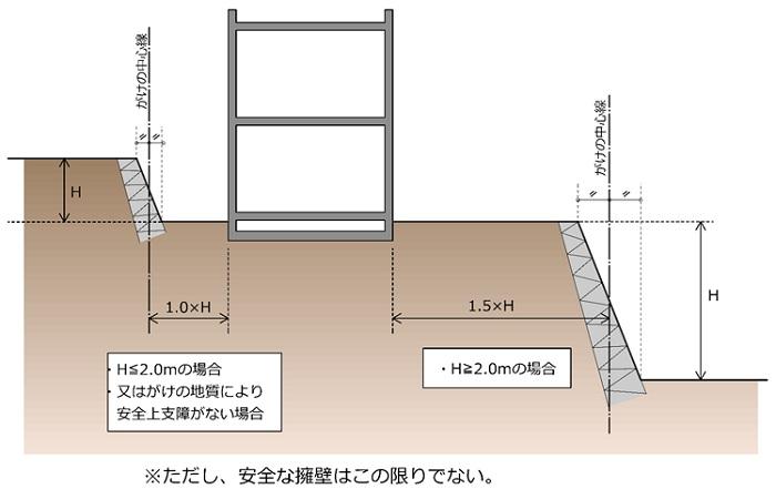 要約すると、「がけ地で建築する場合は、原則としてそのがけから建物まで、一定距離離しなさい」ということ