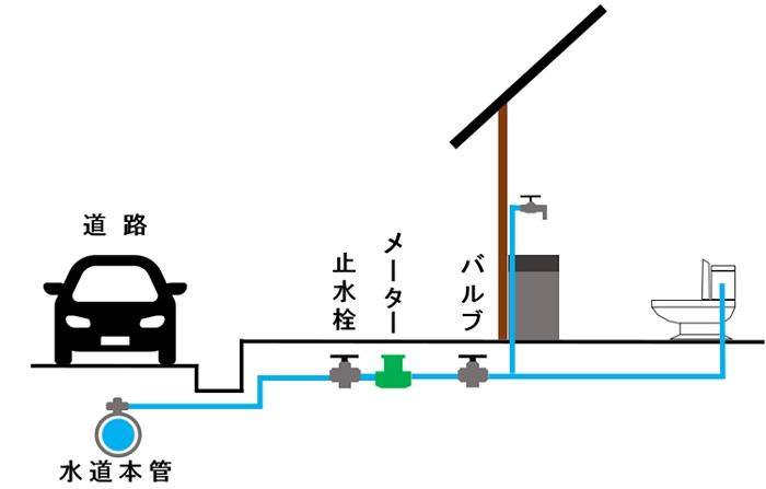 上下水配管 前面道路の本管から宅地までの引込工事