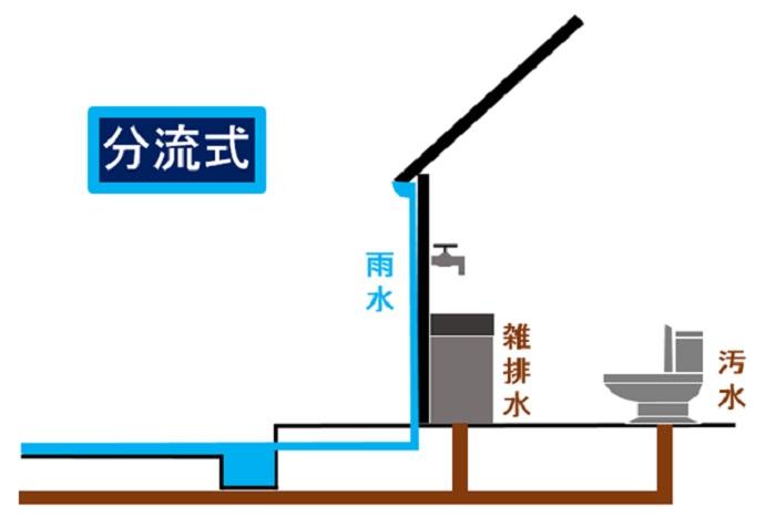 下水道の排水方式「分流式」
