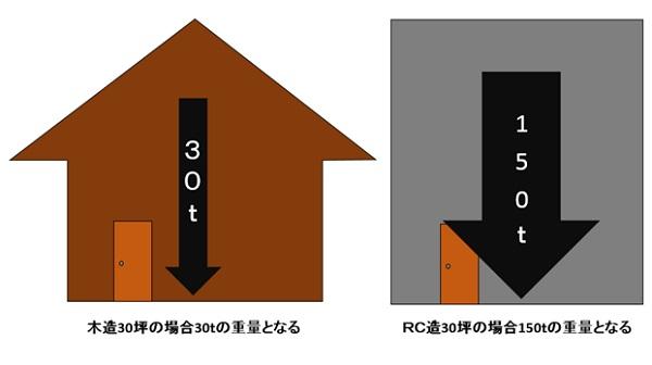 一般的にRC住宅は木造住宅の約5倍の自重があるとされています