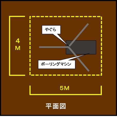 4~5m角程のスペースが必要(平面図)