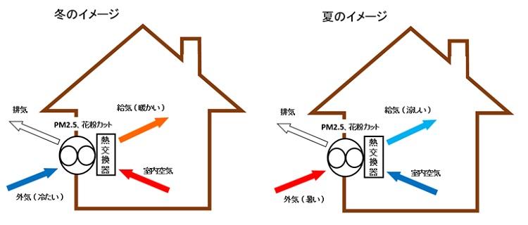 熱交換型第一種換気システム