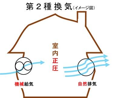 第2種換気システム