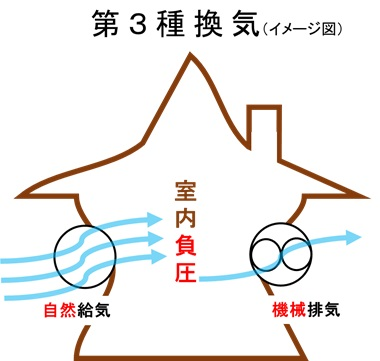 第3種換気システム