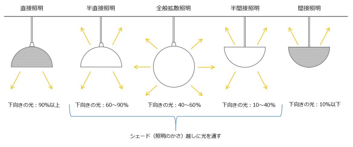 照明器具の種類と配光のイメージ