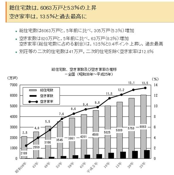 空家に関する総務省の統計データ