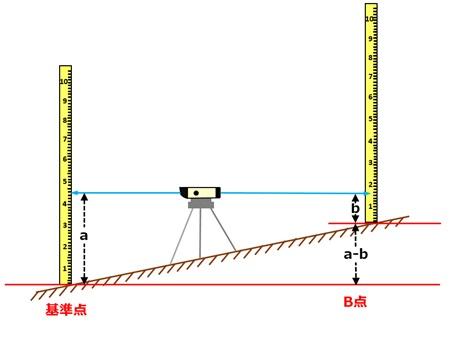 それぞれ基準点との数値の差を測って高低差を算出