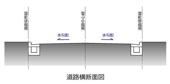 道路の場合、一見平坦に見えても雨が降って水溜りができないように道路の中心部分は端部よりも少し高くなっています。