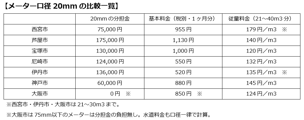 メーター口径 20mmの比較一覧