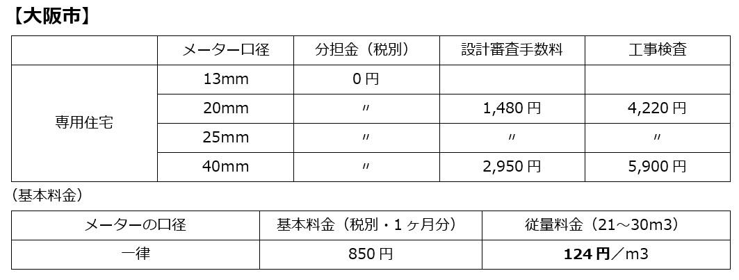 水道分担金【大阪市】