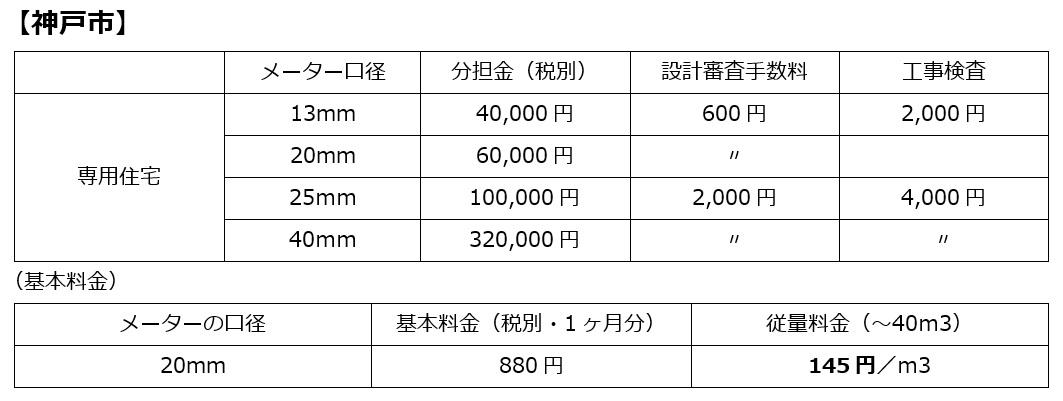 水道分担金【神戸市】