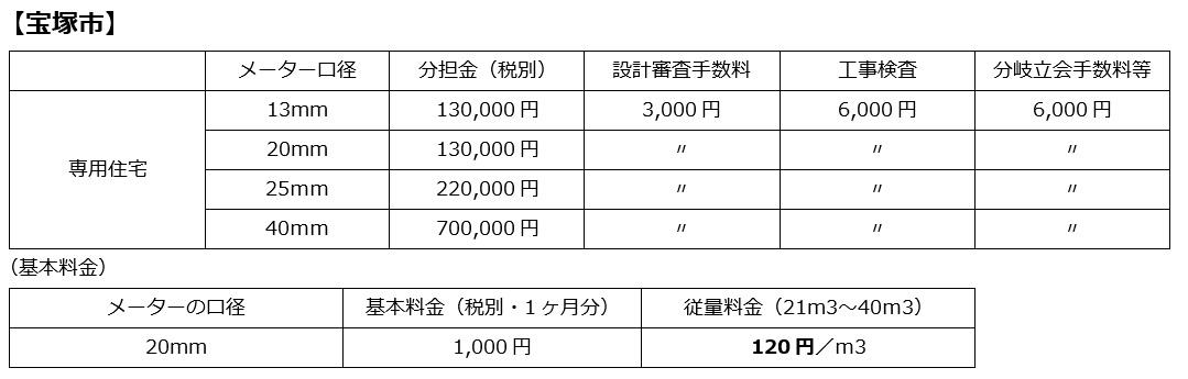 水道 分担金【宝塚市】