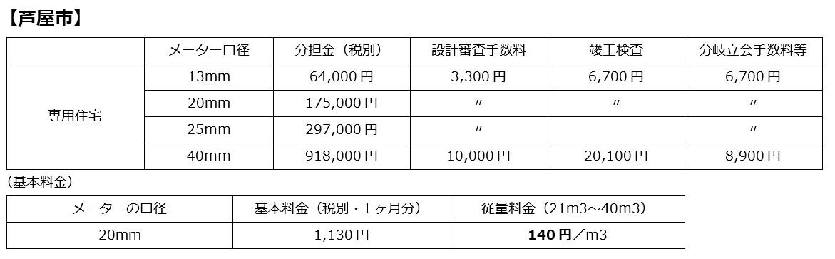 水道 分担金【芦屋市】
