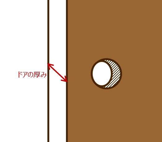 ドアの厚み