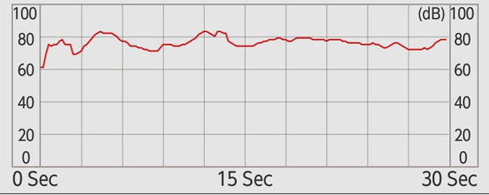 ①(モデルの入口付近)で道路の騒音の測定 結果
