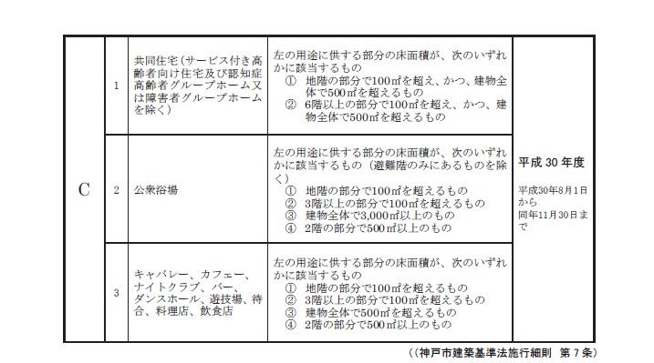 定期報告制度の対象となる建物一覧表②