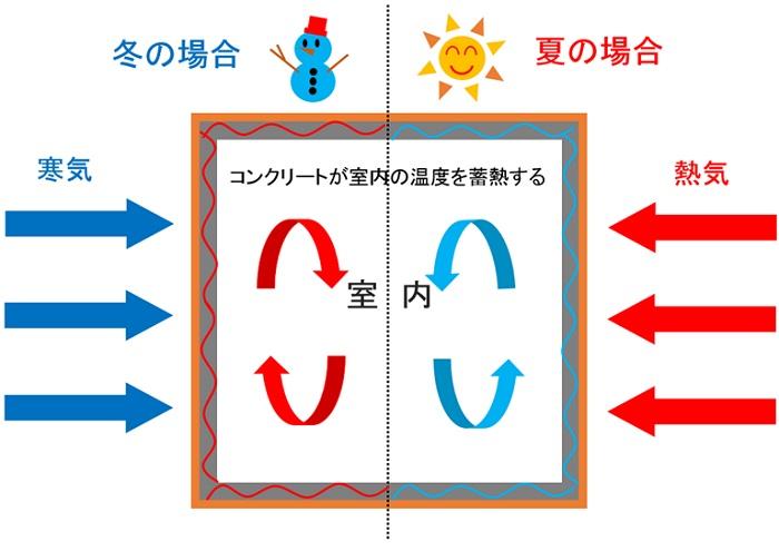 外断熱工法は外気温の温度変化に左右されない快適な温熱環境を生み出します