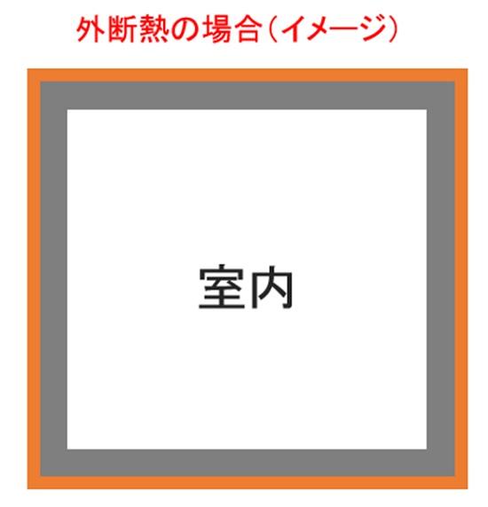 RC外断熱イメージ図