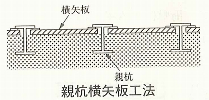 親杭横矢板工法
