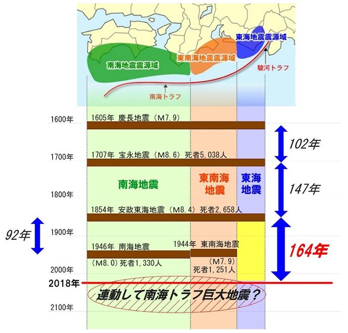 南海トラフ周辺で過去に発生した大きな地震の時期まとめ